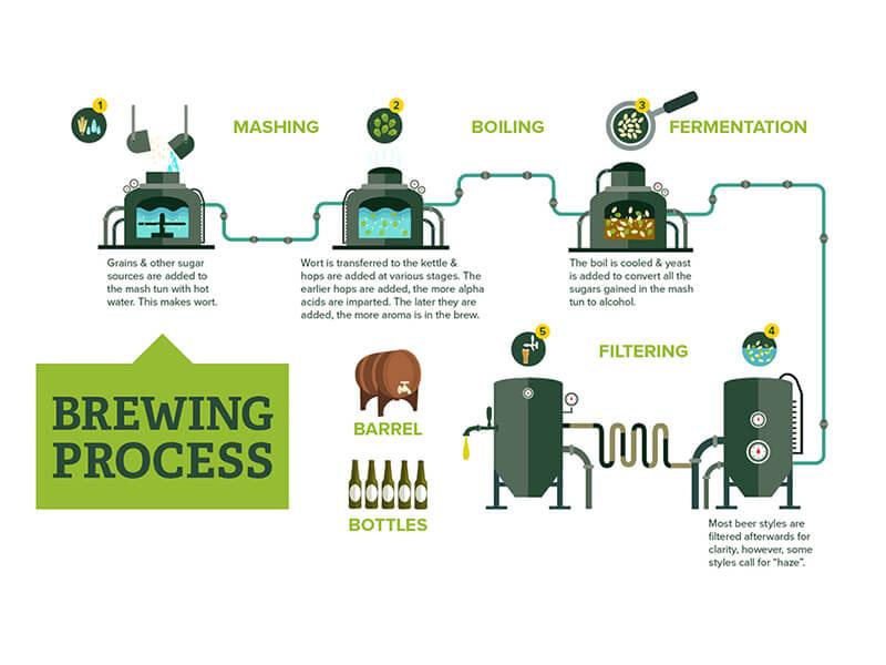 Beer-Brewing-Process